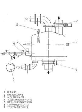 Zeichnung eines Fliessbett-Chargen-Kühlsichters