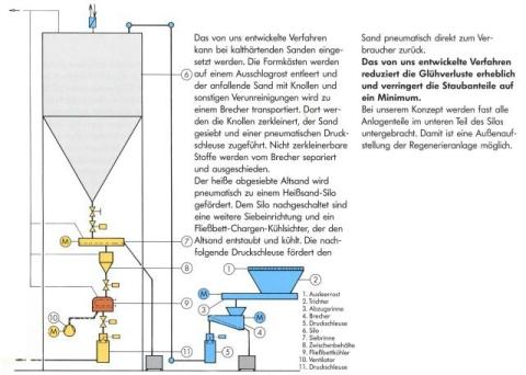 Zeichnung Druckgefäßförder- und Aufbereitungsanlage für Asche, Staub und Salz